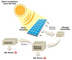 Assignment on Solar Radiation and Solar Cell