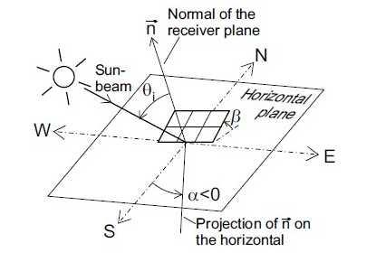 Sun position relative