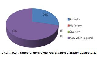 Times of employee recruitment at Enam Labels Ltd