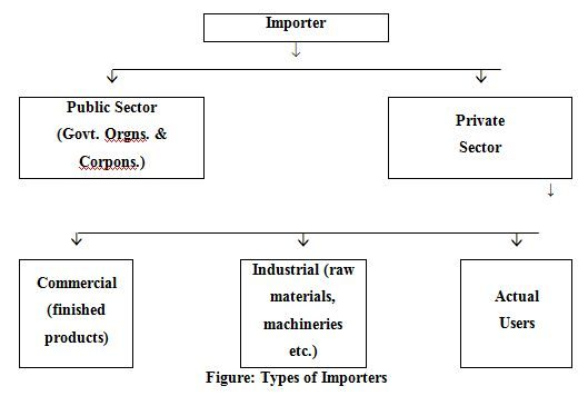 Types of Importers