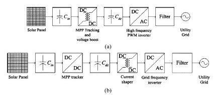 Typical structures of grid-connected PV systems