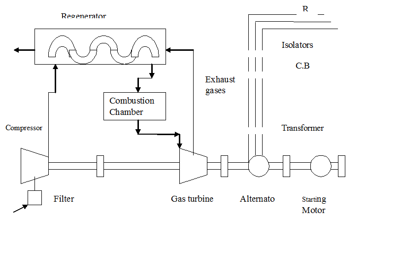 Gas Turbine Power Plant Management And Method Of Voltage Control