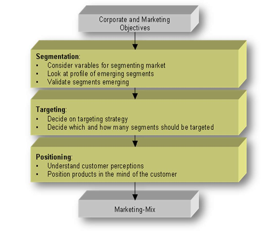 "marketing segmentation targeting and positioning Segmentation: when asked the companies who their customers were, they would answer ""everybody"" however, the company can rarely support satisfaction."