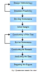 Steps in research methodology