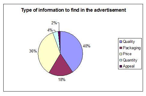 advertisement-information