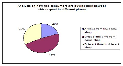 analysis-how-people-buy-milk-powder