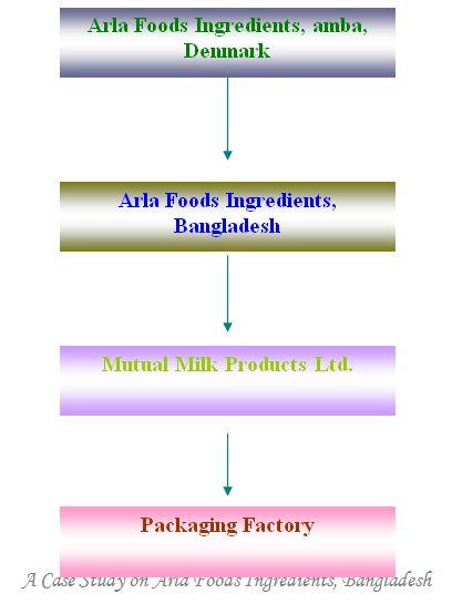 area-food-ingredients-bangladesh