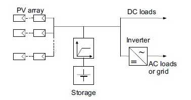 basic configuration of a photovoltaic system