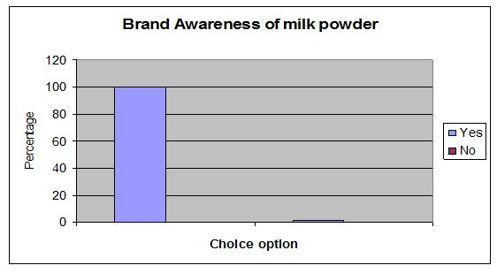 brand-awareness-of-milk-powder