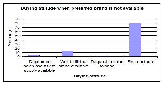 buying-attitude
