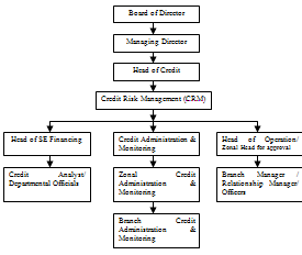 Internship Report On Accounting System Of Uttara Bank Ltd