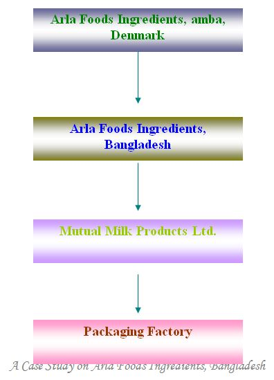 case-study-area-food-ingredients-bangladesh