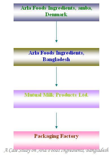 case-study-area-food-ingredients-bangladesh