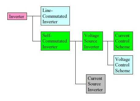 classification of inverter type
