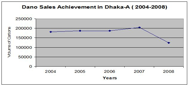 dano-sales-achievement-dhaka