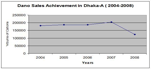 dano-sales-achievement-dhaka