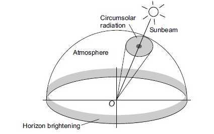 diffuse radiation