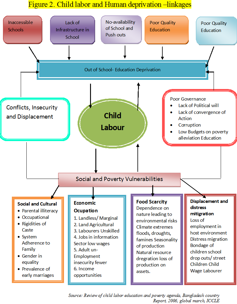 "business ethics case study child labour ""how businesses can address the ethical dilemma of child labour"", ""what kind   in india and pakistan, case study, business call to action undp 12 firstly, the."