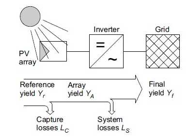 grid-connected PV system