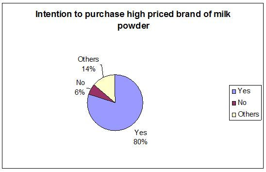 intention-of-buying-milk-powder