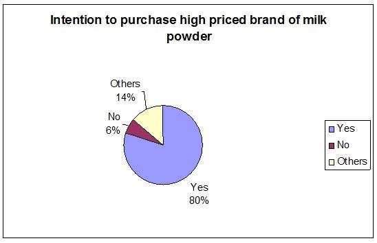 intention-of-buying-milk-powder