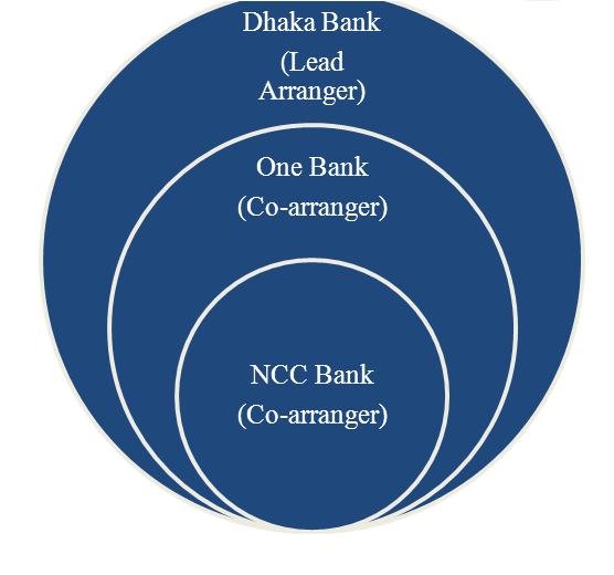 assignment on ncc bank