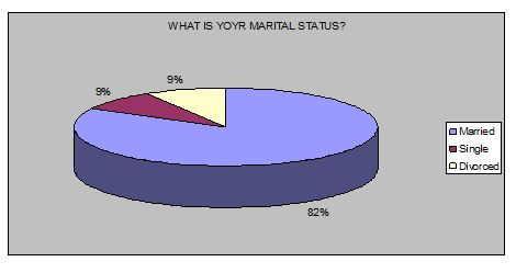 marital-status