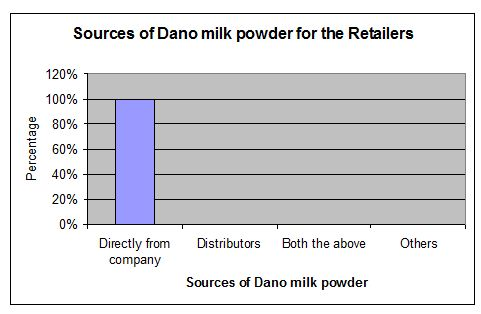 milk-powder-source-retailer