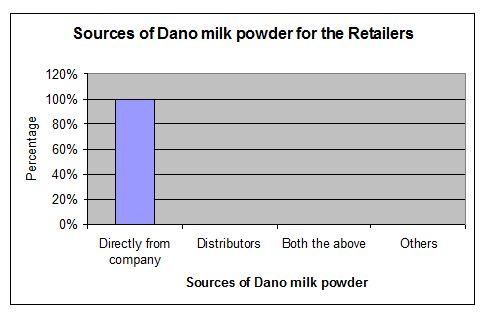 milk-powder-source-retailer