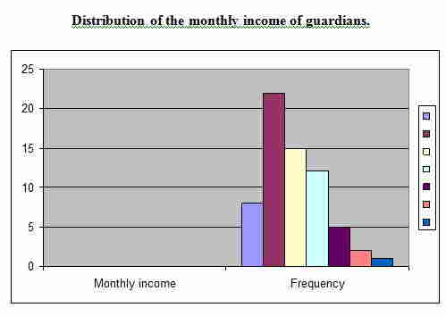 monthly-income-of-gurdian