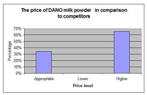 price-level-of-dano