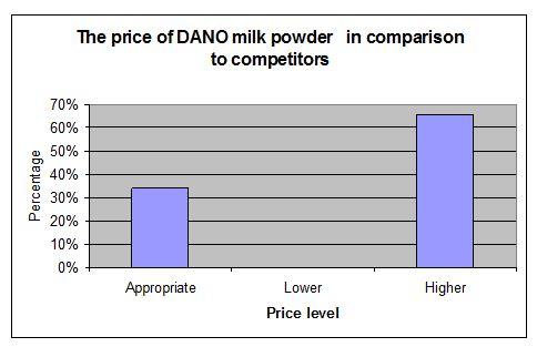 price-level-of-dano