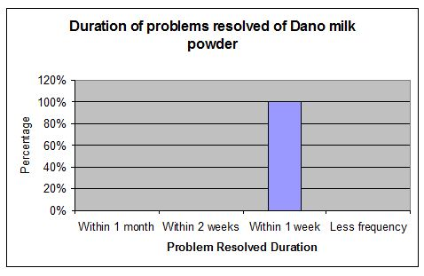 problem-resolved-duration-dano