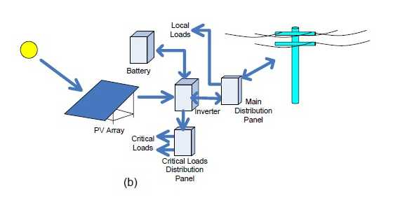 pv system 2