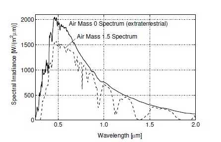 radiation for air mass