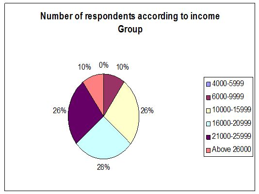 respondents-income-group