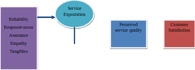 customer's perception of service quality of Service quality (sq), in its contemporary conceptualisation, is a comparison of  perceived  in general, customers compare perceived service with expected  service, and which if the former falls short of the latter the customers are  disappointed.
