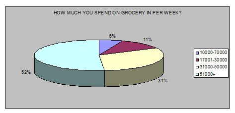 spend-on-grocery