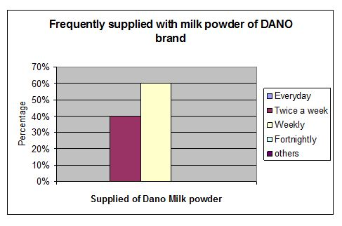 supplied-of-dano-brand