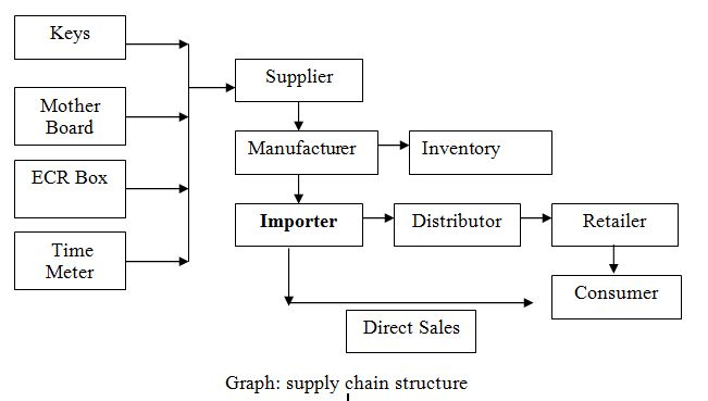 supply chain structure