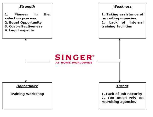 swot analysis of singer Ccm music recording company -- step analysis, swot analysis, five forces  popular or widely known performers and singers whose songs are able to get to the top of.