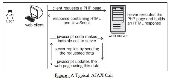 typical-ajax-call