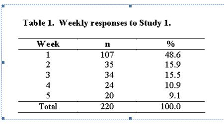 weekly-responses-to-study