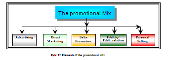 assignment 1 promotional mix The sales force is in constant contact with customers and can provide valuable insight into your promotional  develop a sales promotion sales assignment  mix.
