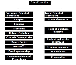 questionnaire on sales promotion activities