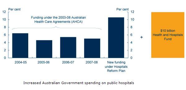 Australian Government spending