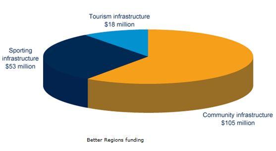 Better Regions funding