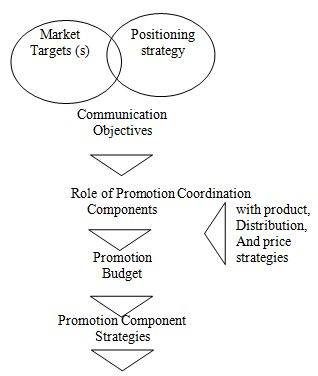 Developing Promotion Strategy