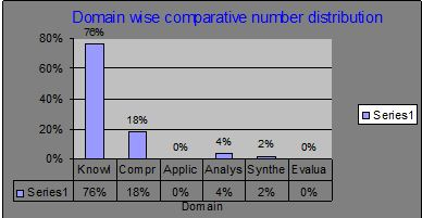 Domain wise comparative number distribution