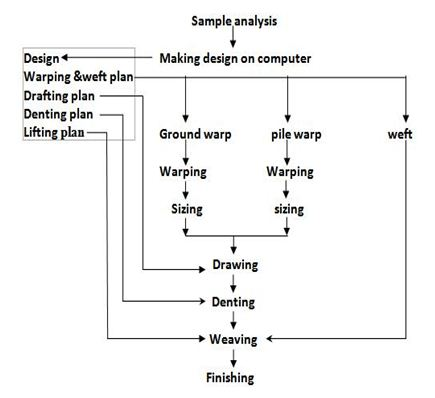 Flow chart diagram for producing a woven terry towel